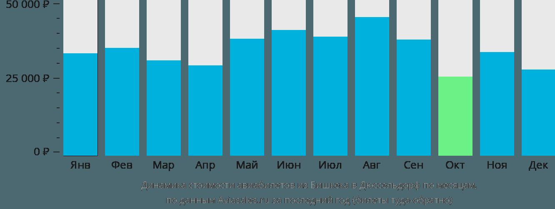 Динамика стоимости авиабилетов из Бишкека в Дюссельдорф по месяцам