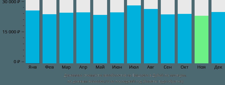 Динамика стоимости авиабилетов из Бишкека в Дубай по месяцам