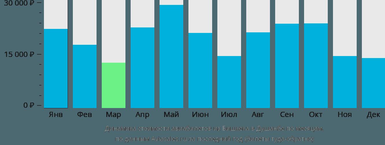 Динамика стоимости авиабилетов из Бишкека в Душанбе по месяцам
