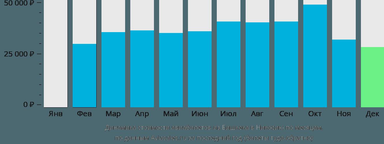 Динамика стоимости авиабилетов из Бишкека в Никосию по месяцам