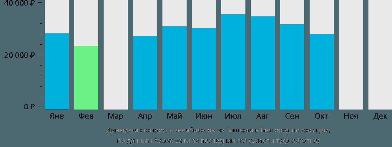 Динамика стоимости авиабилетов из Бишкека в Белгород по месяцам