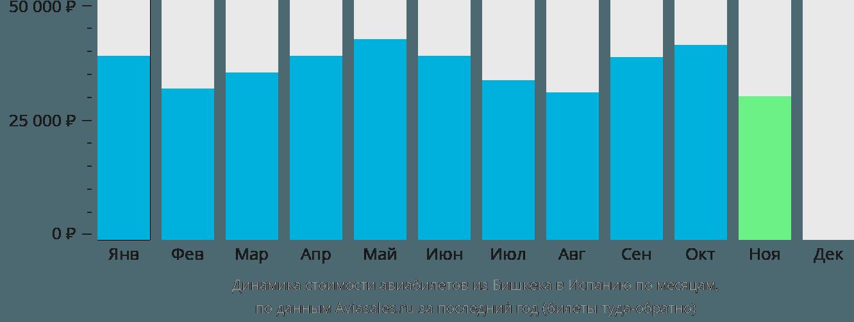 Динамика стоимости авиабилетов из Бишкека в Испанию по месяцам
