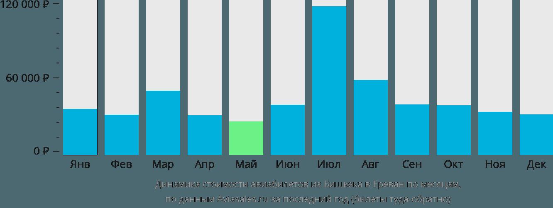 Динамика стоимости авиабилетов из Бишкека в Ереван по месяцам
