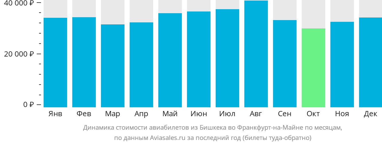 Динамика стоимости авиабилетов из Бишкека во Франкфурт-на-Майне по месяцам