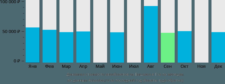 Динамика стоимости авиабилетов из Бишкека в Гоа по месяцам