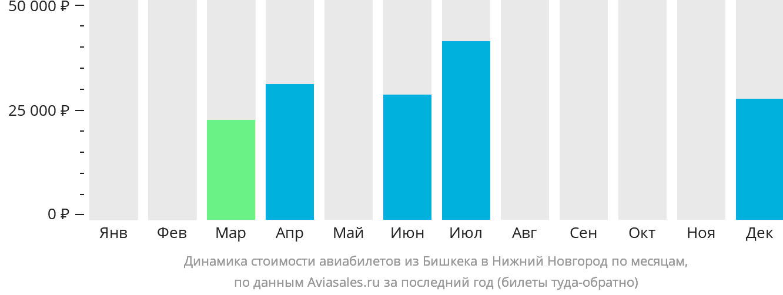 Динамика стоимости авиабилетов из Бишкека в Нижний Новгород по месяцам