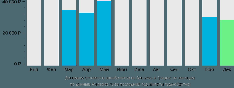Динамика стоимости авиабилетов из Бишкека в Грецию по месяцам