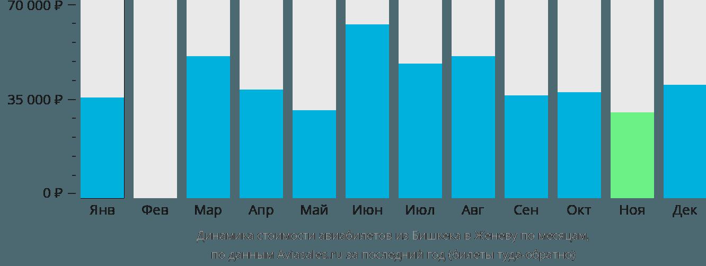 Динамика стоимости авиабилетов из Бишкека в Женеву по месяцам