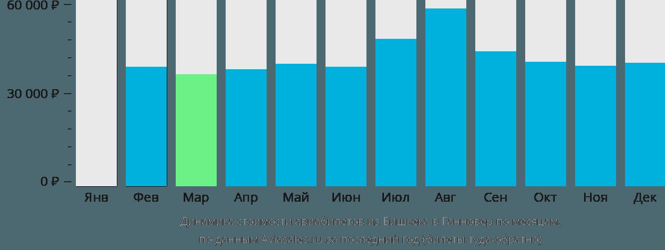 Динамика стоимости авиабилетов из Бишкека в Ганновер по месяцам