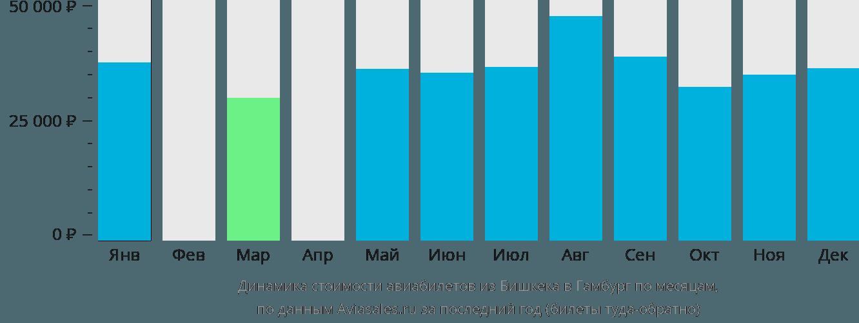 Динамика стоимости авиабилетов из Бишкека в Гамбург по месяцам