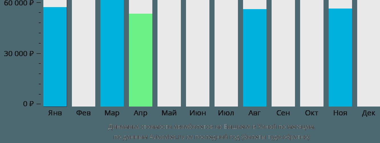 Динамика стоимости авиабилетов из Бишкека в Ханой по месяцам