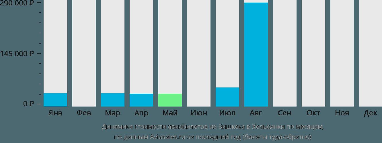 Динамика стоимости авиабилетов из Бишкека в Хельсинки по месяцам