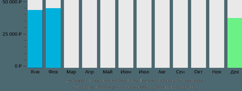 Динамика стоимости авиабилетов из Бишкека в Ханчжоу по месяцам