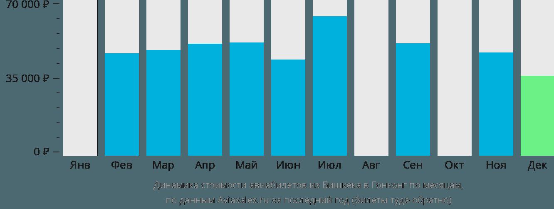 Динамика стоимости авиабилетов из Бишкека в Гонконг по месяцам