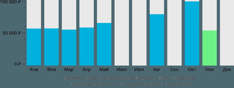 Динамика стоимости авиабилетов из Бишкека на Пхукет по месяцам