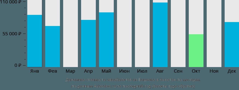 Динамика стоимости авиабилетов из Бишкека в Хьюстон по месяцам