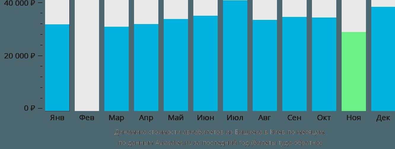 Динамика стоимости авиабилетов из Бишкека в Киев по месяцам