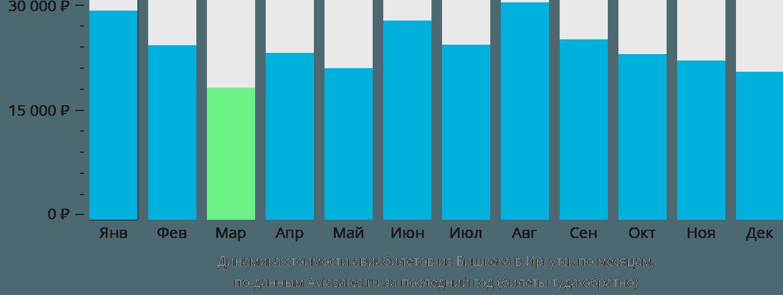Динамика стоимости авиабилетов из Бишкека в Иркутск по месяцам