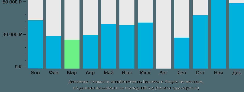 Динамика стоимости авиабилетов из Бишкека в Индию по месяцам