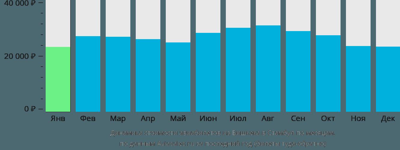 Динамика стоимости авиабилетов из Бишкека в Стамбул по месяцам