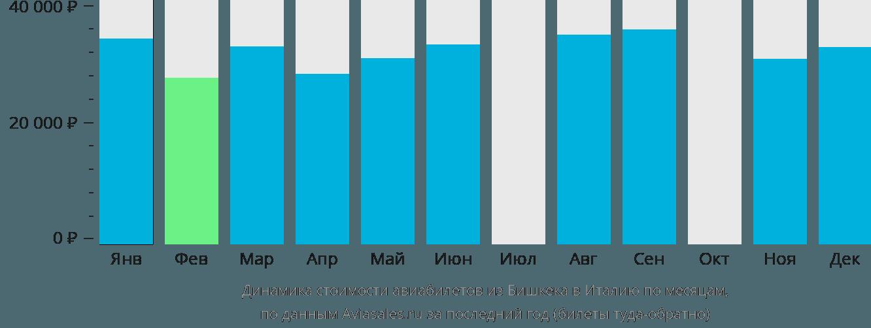 Динамика стоимости авиабилетов из Бишкека в Италию по месяцам