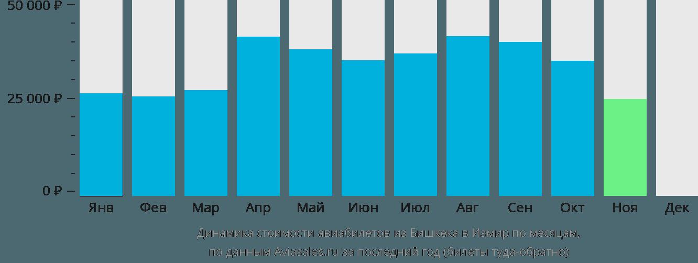 Динамика стоимости авиабилетов из Бишкека в Измир по месяцам