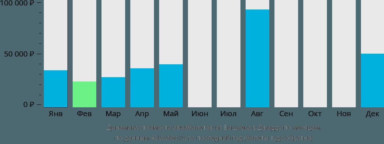 Динамика стоимости авиабилетов из Бишкека в Джидду по месяцам