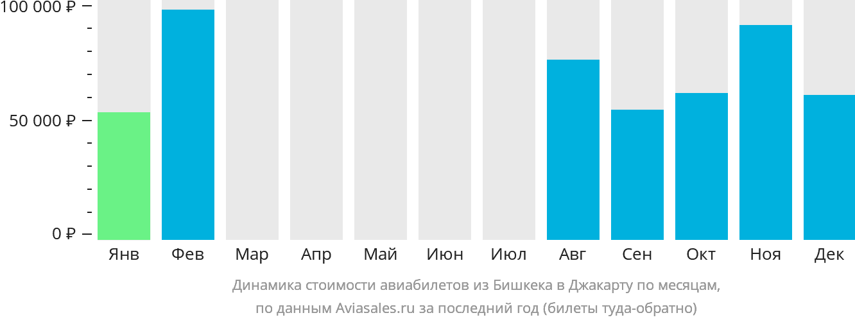 Динамика стоимости авиабилетов из Бишкека в Джакарту по месяцам