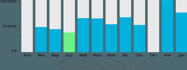 Динамика стоимости авиабилетов из Бишкека в Японию по месяцам