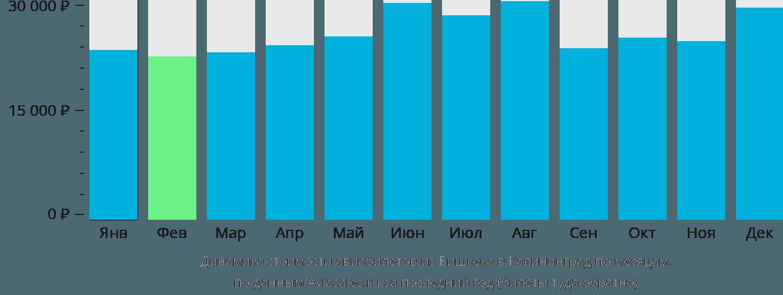 Динамика стоимости авиабилетов из Бишкека в Калининград по месяцам