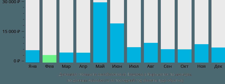 Динамика стоимости авиабилетов из Бишкека в Кыргызстан по месяцам