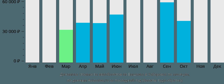 Динамика стоимости авиабилетов из Бишкека в Хабаровск по месяцам
