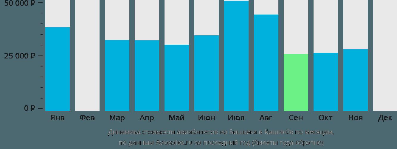 Динамика стоимости авиабилетов из Бишкека в Кишинёв по месяцам