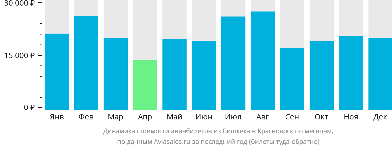 Динамика стоимости авиабилетов из Бишкека в Красноярск по месяцам