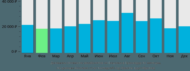 Динамика стоимости авиабилетов из Бишкека в Краснодар по месяцам