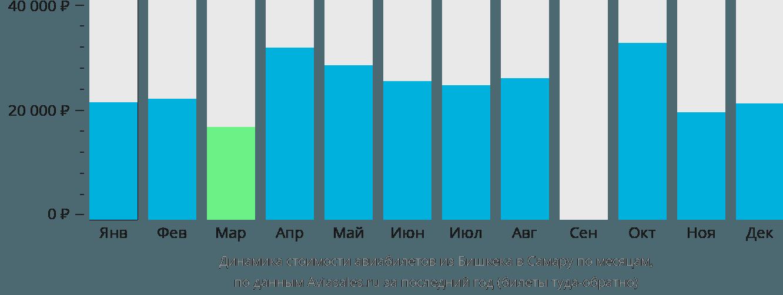 Динамика стоимости авиабилетов из Бишкека в Самару по месяцам