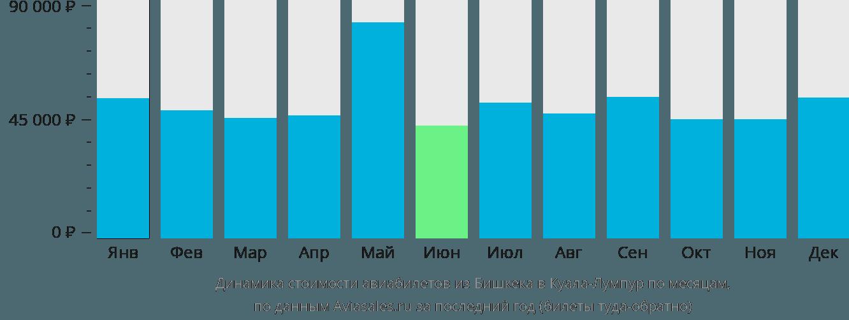 Динамика стоимости авиабилетов из Бишкека в Куала-Лумпур по месяцам