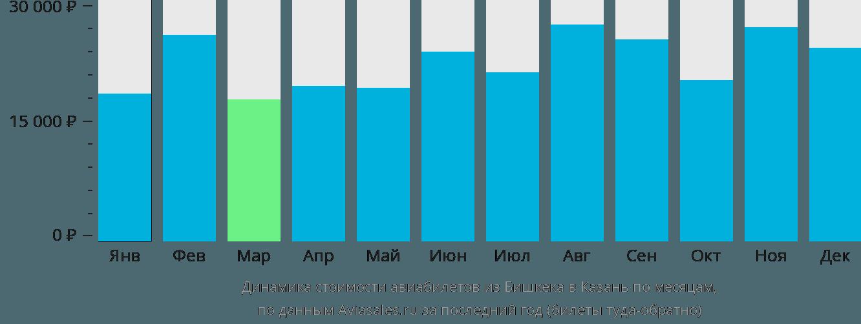 Динамика стоимости авиабилетов из Бишкека в Казань по месяцам