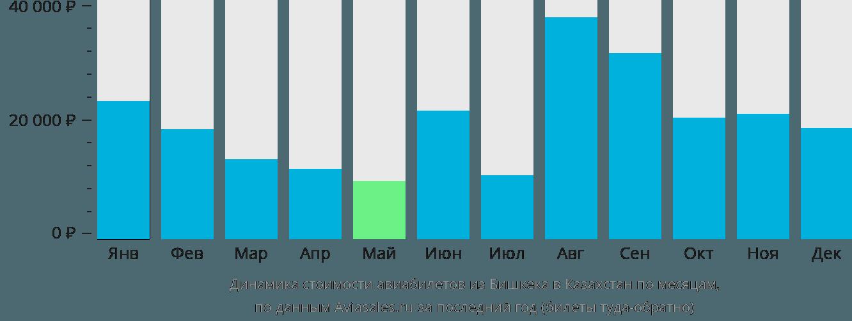 Динамика стоимости авиабилетов из Бишкека в Казахстан по месяцам