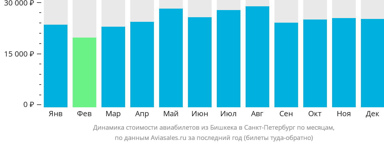 Динамика стоимости авиабилетов из Бишкека в Санкт-Петербург по месяцам