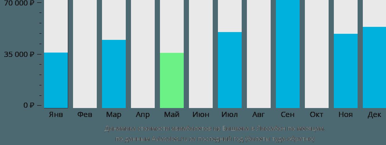Динамика стоимости авиабилетов из Бишкека в Лиссабон по месяцам