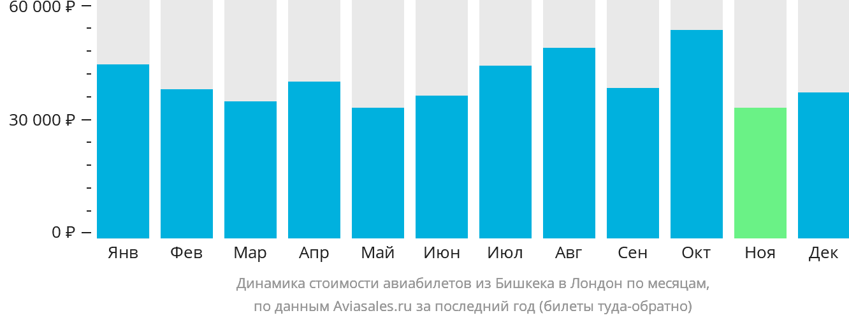 Динамика стоимости авиабилетов из Бишкека в Лондон по месяцам