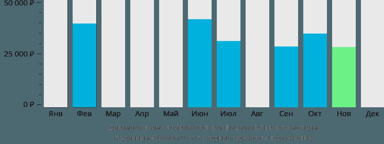 Динамика стоимости авиабилетов из Бишкека в Львов по месяцам