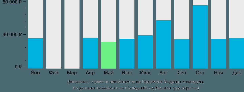 Динамика стоимости авиабилетов из Бишкека в Мадрид по месяцам