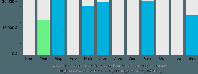 Динамика стоимости авиабилетов из Бишкека в Махачкалу по месяцам