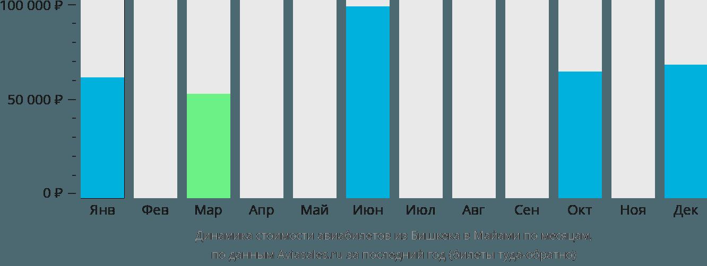 Динамика стоимости авиабилетов из Бишкека в Майами по месяцам