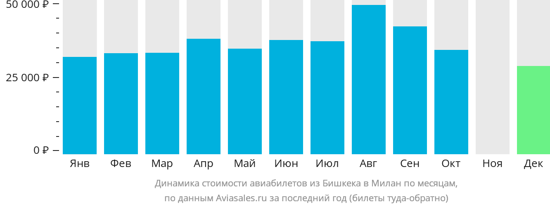 Динамика стоимости авиабилетов из Бишкека в Милан по месяцам