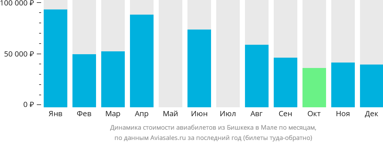 Динамика стоимости авиабилетов из Бишкека в Мале по месяцам