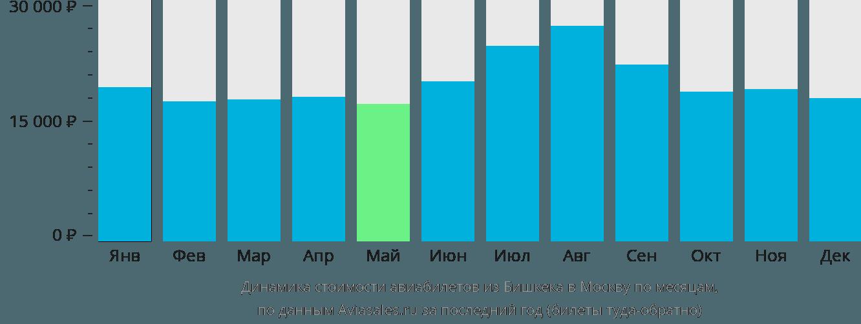 Динамика стоимости авиабилетов из Бишкека в Москву по месяцам