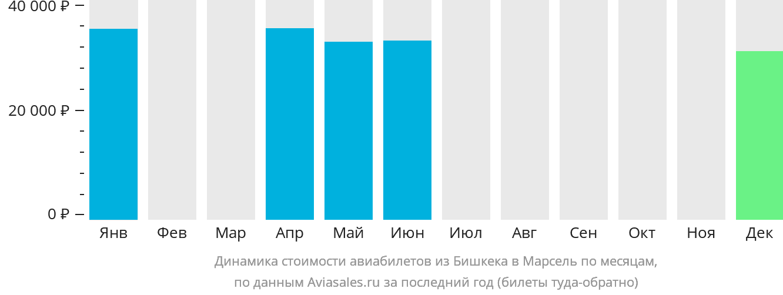 Динамика стоимости авиабилетов из Бишкека в Марсель по месяцам